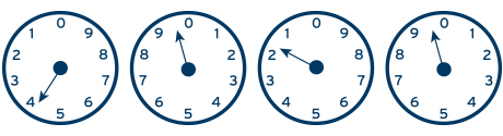 A series of four gas meter clocks. Each clock has a single clock hand and numbers around the face starting at 0 and progressing to 9. The first and third clocks move counter-clockwise, while the second and fourth move clockwise. The first one has a clock hand pointing to the 4. The second has the hand pointing in between the 9 and 0. The third has a hand pointing close to the 2 and the fourth one has a hand pointing in between the 9 and 0