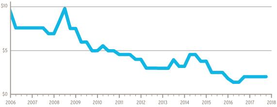 17-269.8-Gas-rate-change-graph_Oct_MI-Web
