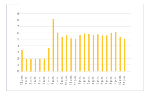 SaveMoneyWhenHeatSpikes_Blog_Chart2