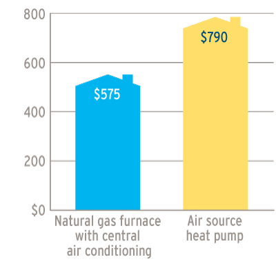 A graph showing the annual cost in Vancouver Island and Sunshine Coast of a Natural gas furnace with central air conditioning ($575) and an Air source heat pump ($790) (18-224.6)