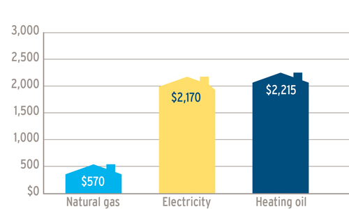 A graph showing the annual fuel cost comparisons, in the lower mainland and squamish, between natural gas ($570) electricity ($2,170) and heating oil ($2,215). (18-224.1)