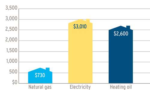 A graph showing the annual fuel cost comparisons, in the Southern Interior, between natural gas ($730) electricity ($3,010) and heating oil ($2,600). (19-018)