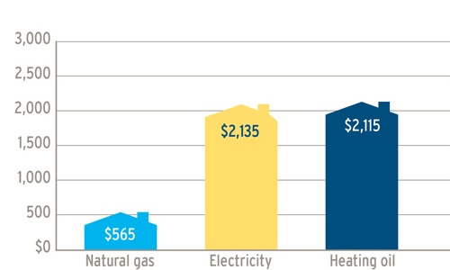 A graph showing the annual fuel cost comparisons, on Vancouver Island & the Sunshine Coast, between natural gas ($565) electricity ($2,135) and heating oil ($2,115). (19-018)
