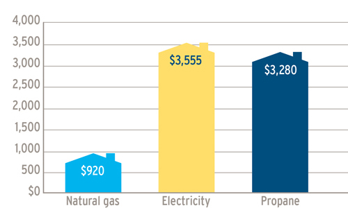 A graph showing the annual fuel cost comparisons, in Whistler, between natural gas ($850) electricity ($3,555) and heating oil ($3,280). (18-224.11)