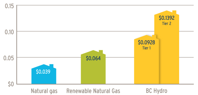 A graph comparing the energy costs per kWh. Natural gas costs $0.039, Renewable Natural Gas costs $0.064 and BC Hydro Electricity costs $0.928 (Tier 1) or $0.1392 (Tier 2) (19-017.1)